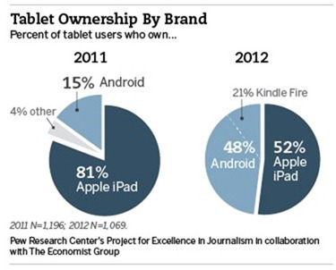 Tablet Ownershiop by Brand